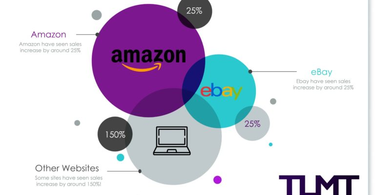 What Ebay and Amazon's Huge Sales Increases Are Telling Us